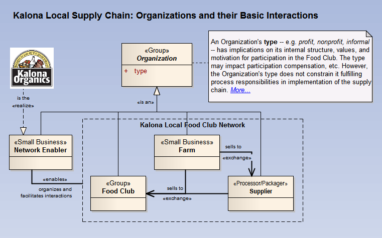 Local Food Supply Chain Organizations and Basic Interactions